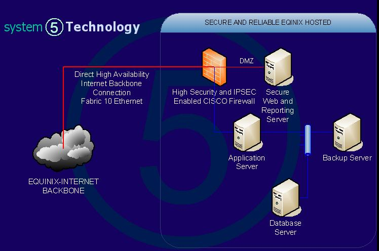 sys5 hosted solution