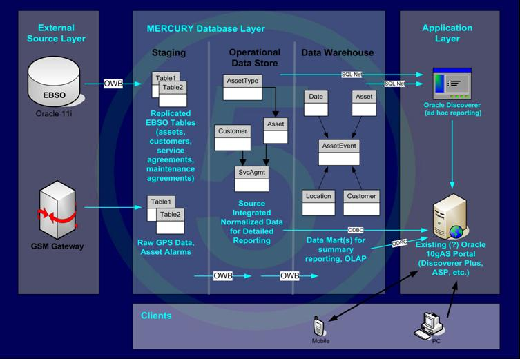 sys5 data warehouse